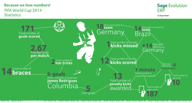 Soccer in numbers infographic