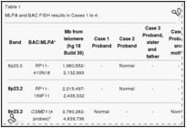 8p23.1 duplication syndrome differentiated from copy number variation of the defensin cluster at prenatal diagnosis in four new families