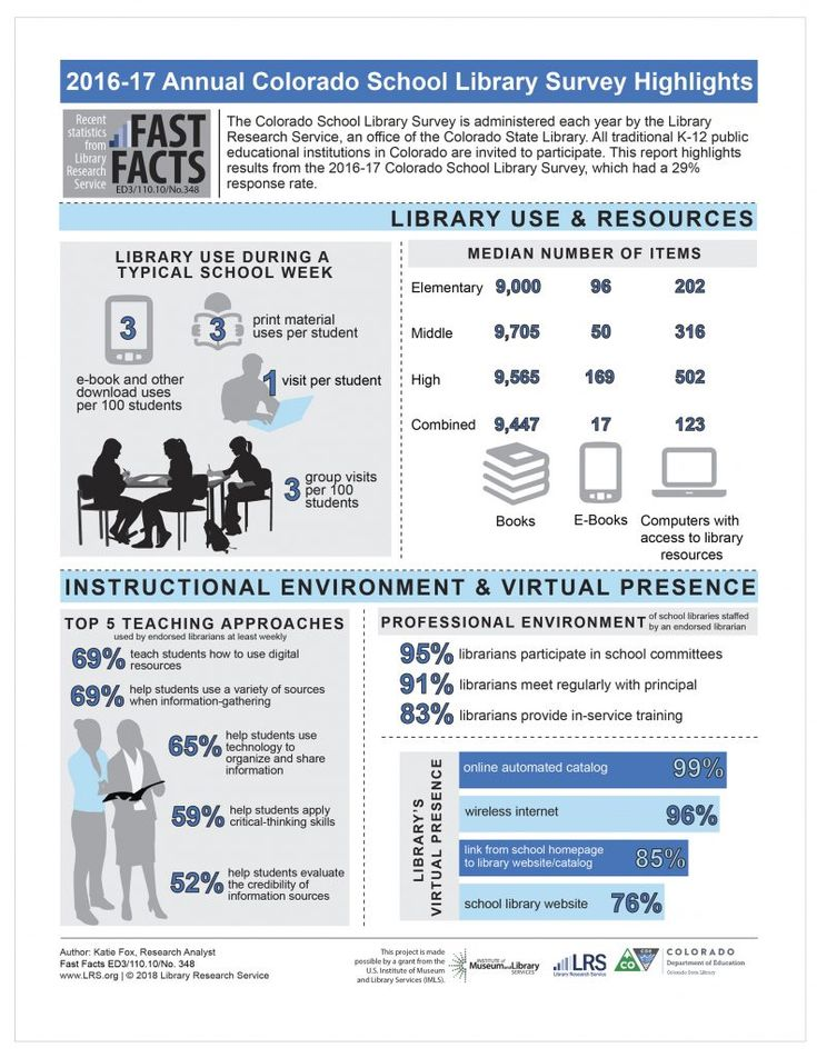 Best Libraries  Annual Report Images On   Annual