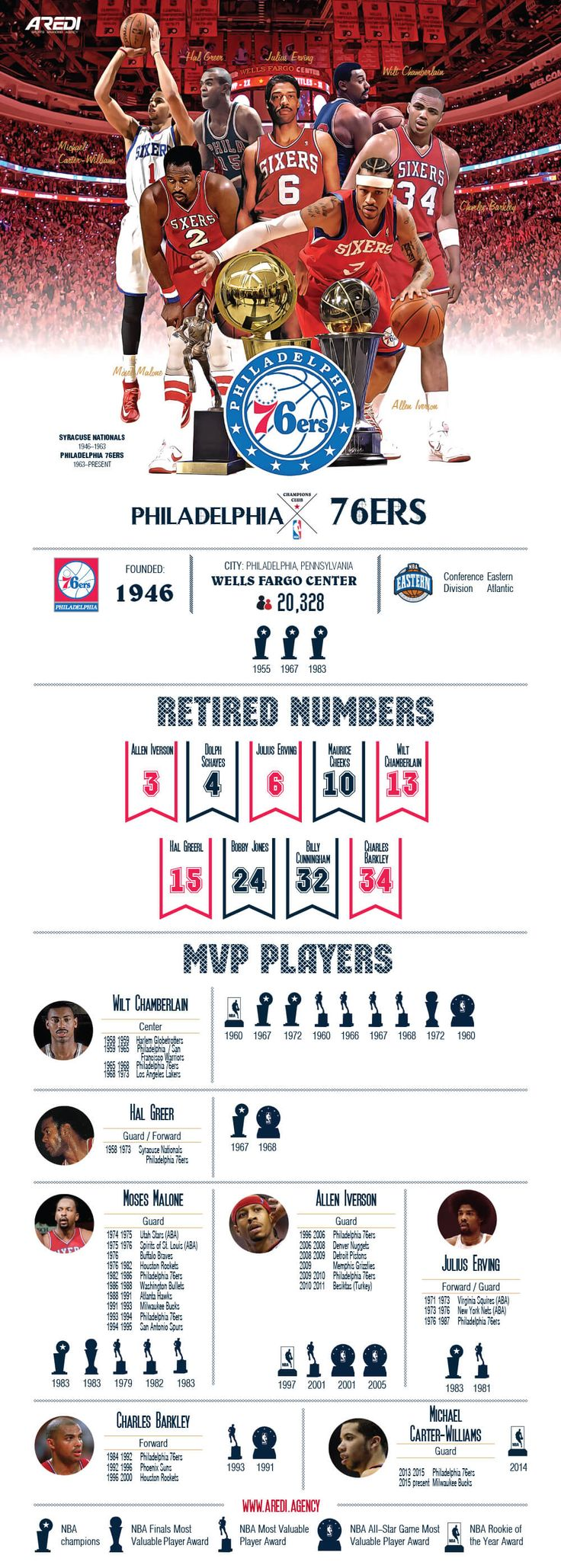 Philadelphia 76ers, Sixers, infographic, art, sport, create, design, basketball, club, champion, branding, NBA, MVP legends, histoty, All Star game, Wilt Chamberlain, Julius Erving, Charles Barkley, Allen Iverson, Michael Carter-Williams, Moses Malone, Hal Greer