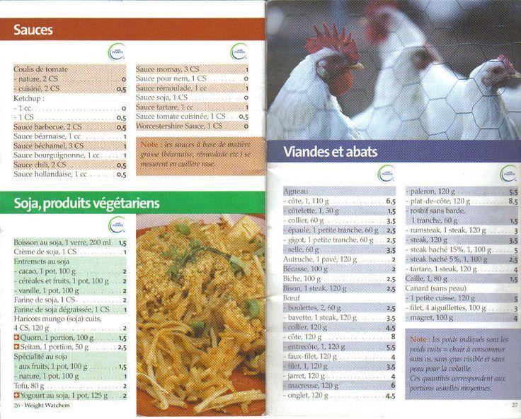 Liste des points Weight Watchers sauces, viandes et abats