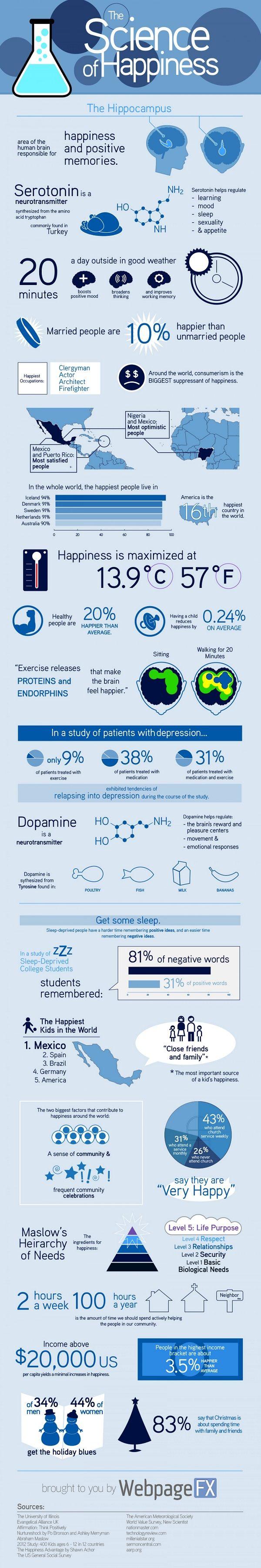 A Ciência da Felicidade [Infográfico]
