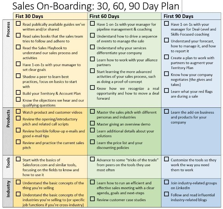 90 day business plan for sales job