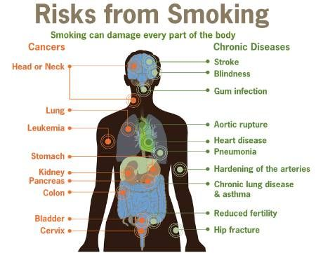 Health Benefits of Stopping Smoking for Men