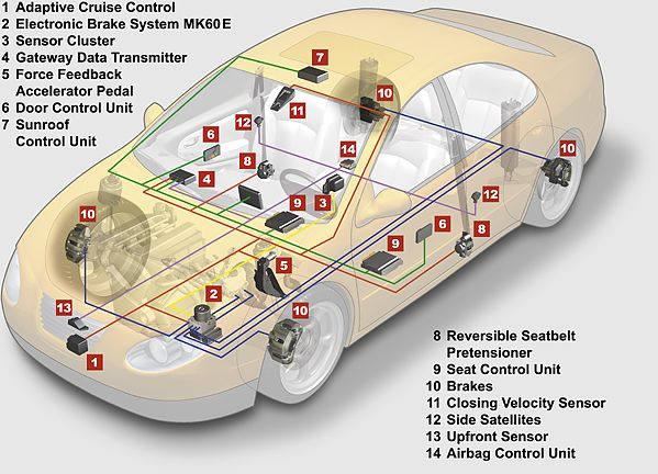 Image result for control system automotives network