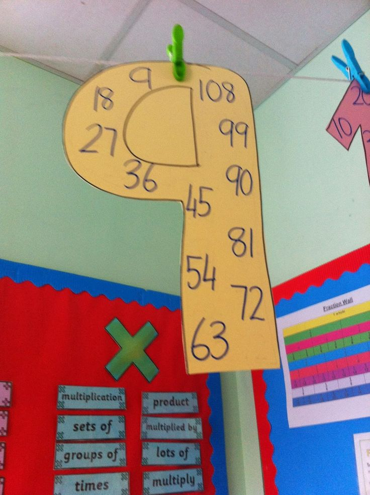 How do you display multiplication tables?  Here is an idea from http://teachr.co/1HlGYs8
