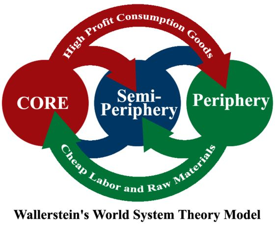 Wallerstein's World System Theory Model: Developed by Immanuel Wallerstein, divides the world based on a three-tier structure. The three tiers are the core, the semi-periphery, and the periphery. It shows how social change in the developing world is linked to the economic activities of the developed world. The economies are connected to each other, with the core playing a large role in the economies of the semi-periphery and periphery. (4th)