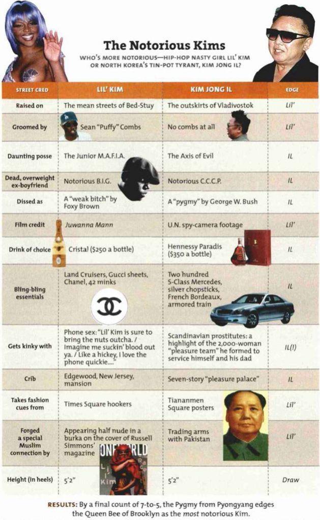 Kim Jong-il versus Lil' Kim ; very informative