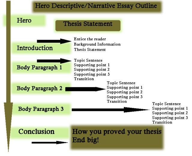 Security management practices essay