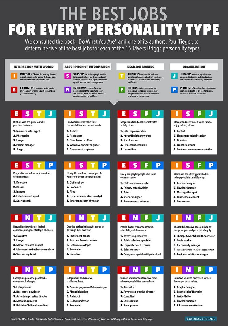 The Best Jobs For Every Personality Type Find your ideal job with the help of the Myers-Briggs test Business Insider Sep 5th 2014 5:00AM
