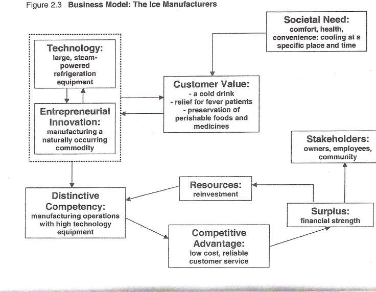 10 best strategic plans images on pinterest project for Social entrepreneurship business plan template