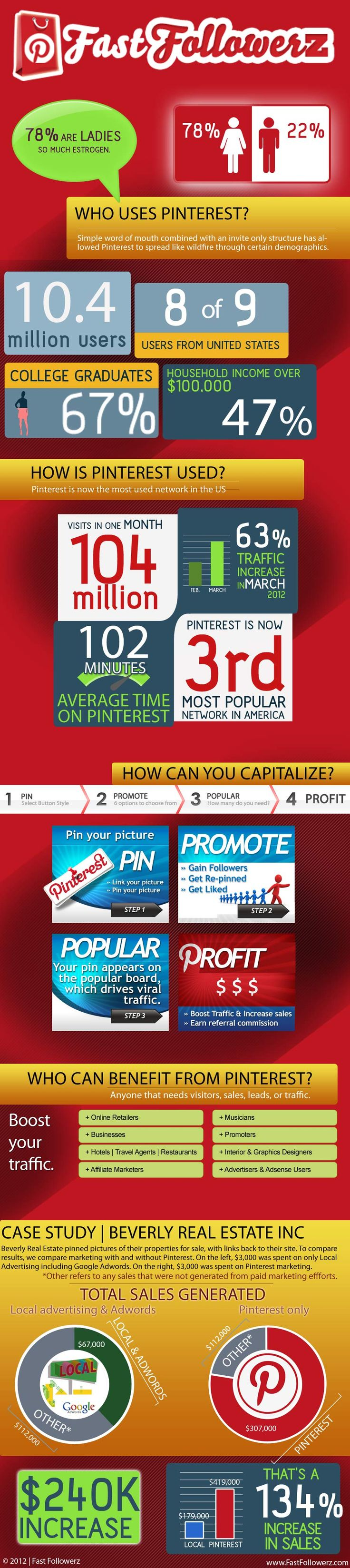Fast Followers on Pinterest...    Visit us:   Source: www.createasocialbuzz.com/the-buzz-about-us/www.buypinterestfollowers.us/about/how-it-works/