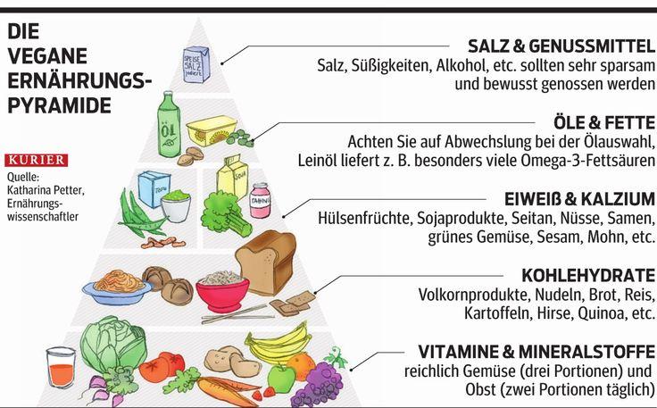 1000+ Ideen zu Vegane Ernährungspyramide auf Pinterest | Chipotle burrito schalen ...
