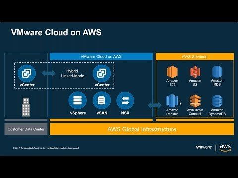 Learn more about VMware Cloud on AWS at – http://amzn.to/2y8PpfY. Bring the VMware Software-Defined Data Center to Amazon Web Services with VMware Cloud. In this webinar we will dive into the compute, network and storage architecture of the VMware Cloud on AWS solution. We will look at...