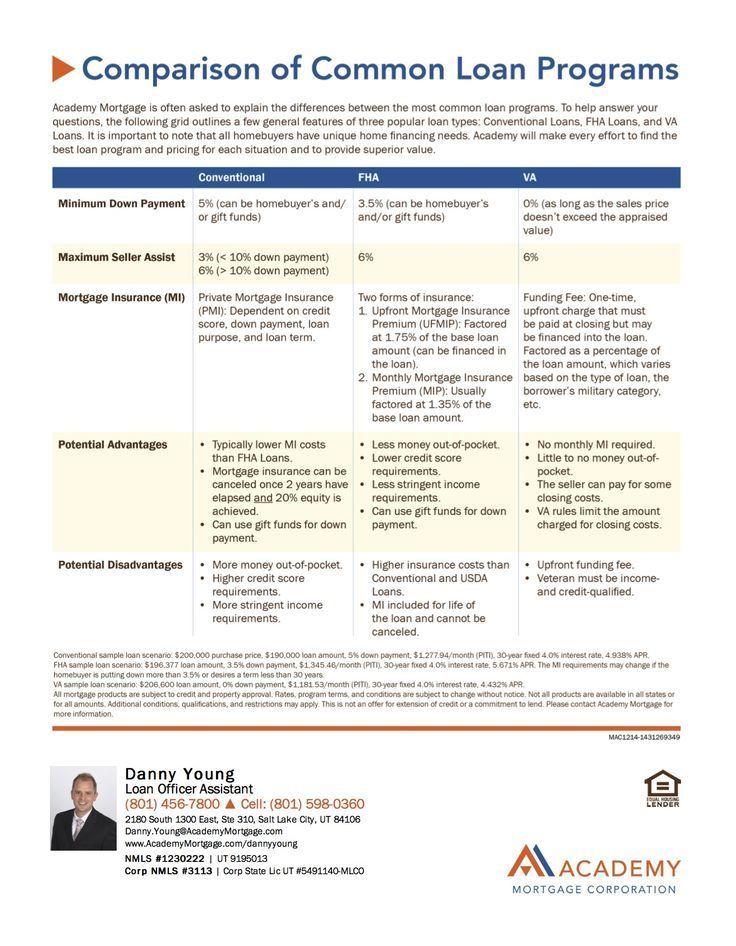 Comparison Of Common Loan Programs Conventional Fha And Va Loans Closedis F Va Mortgage Watch This To Know Mor Va Mortgage Loans Refinance Loans Va Loan