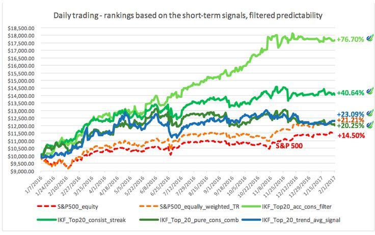 Stock Predictions