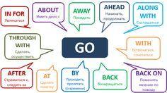 Запоминать фразовые глаголы английского языка – задачка не из простых. То ли дело глагол go: если к нему прибавлять разные предлоги и наречия, то получатся глаголы движения в разные направления.