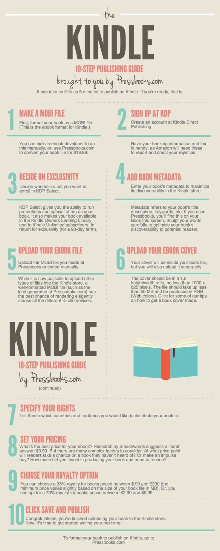 A 10-step guide to self publishing on Kindle. Re-pinned by Spineless Design - Bespoke eBook cover design service - http://www.spinelessdesign.co.uk