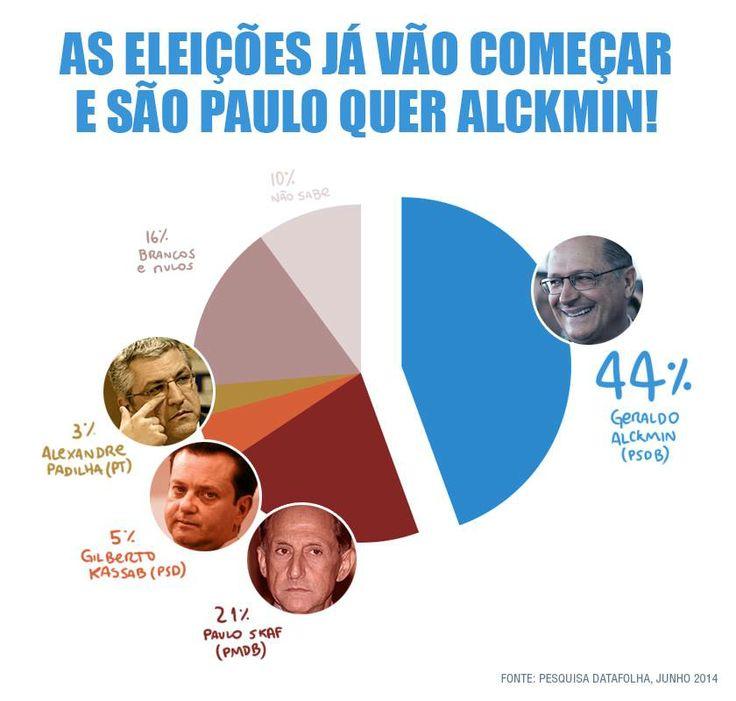 Sampa mostra sua preferência pelo Geraldo Alckmin!!! #Alckmin2014 #GovernoSP #SaoPaulo http://amigosdogovernadoralckmin.blogspot.com.br/2014/06/alckmin-sai-disparado-em-primeiro-lugar.html