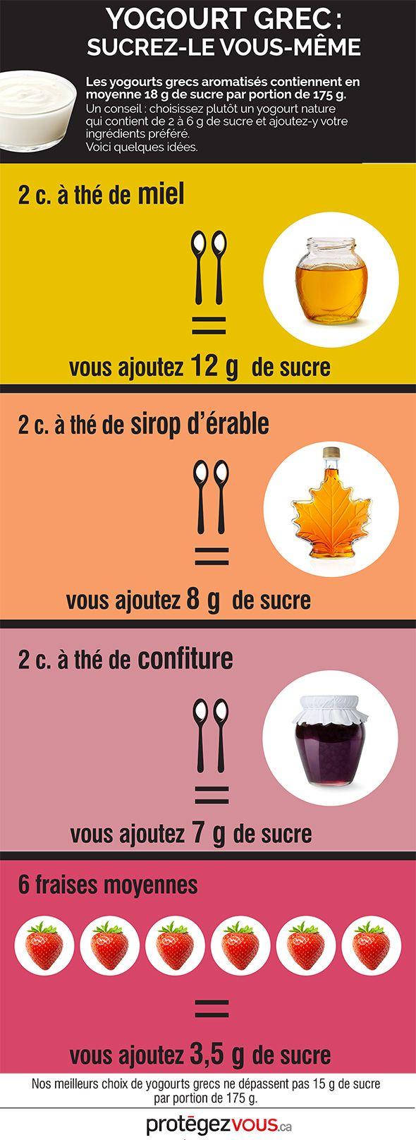 Yogourt grec: sucrez-le vous-même | Protégez-Vous.ca