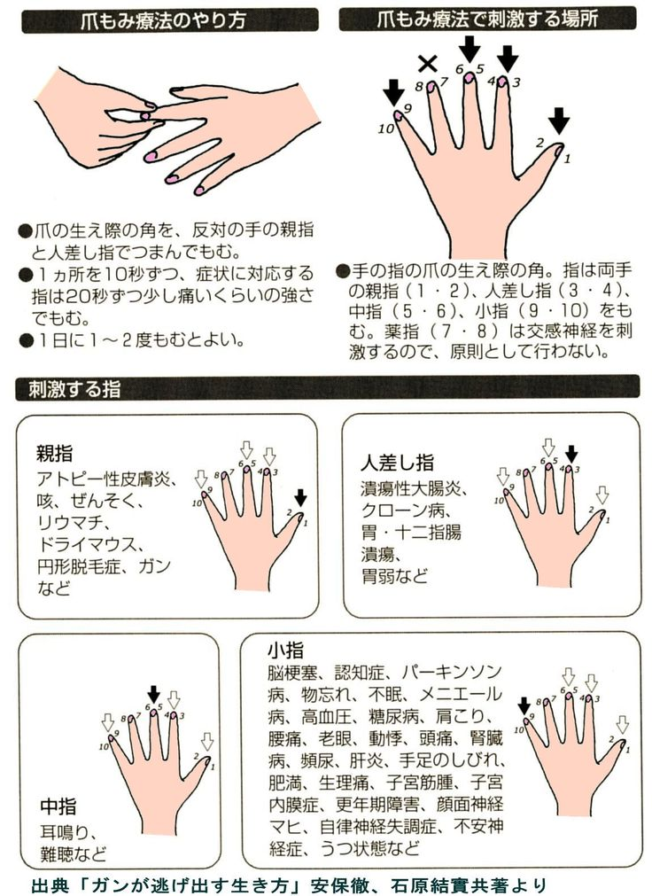 爪もみ療法