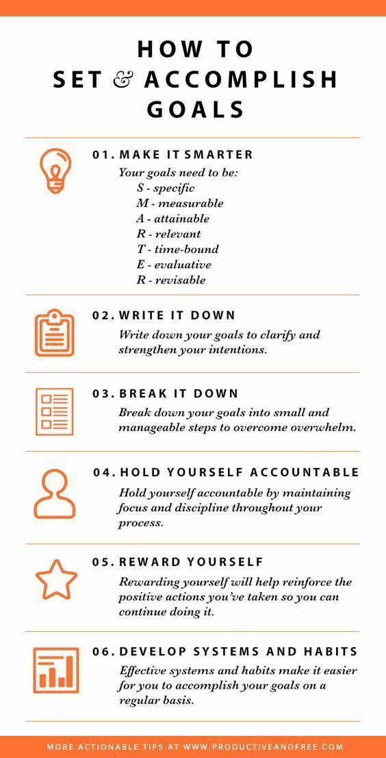 Infographic – How to set and accomplish goals | ProductiveandFree…