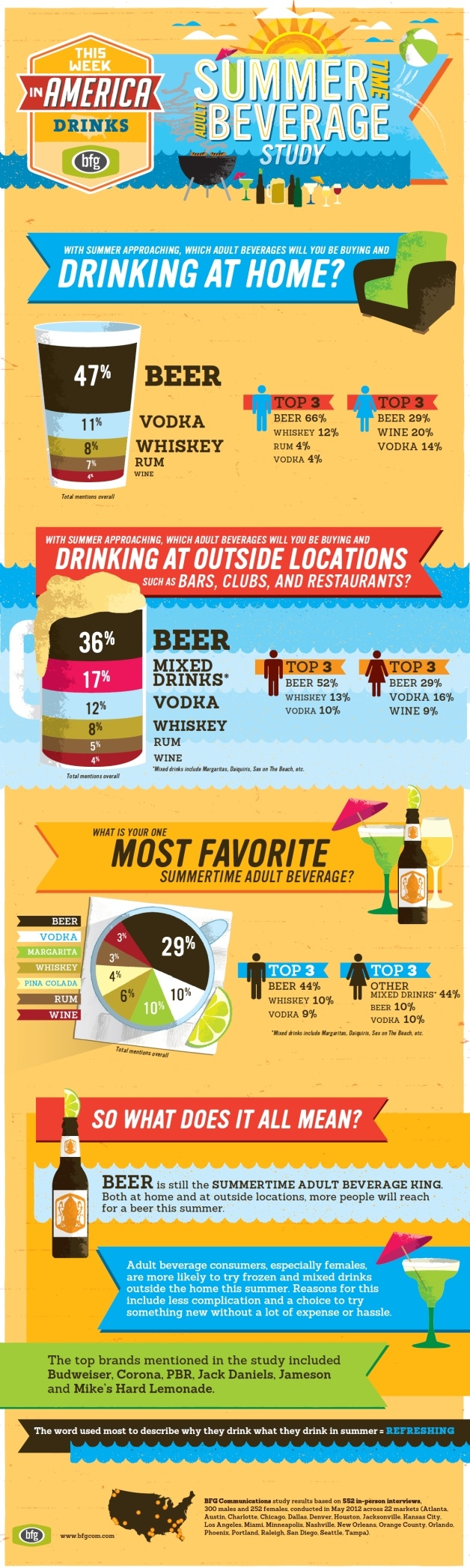 #Beer before liquor, never sicker; #liquor before beer, in the clear. The old adage may ring true at a frat party, but not when it comes to findings from a recent study conducted by creative agency @BFG, whose client roster includes booze biggies @Diageo, @MillerCoors, @Captain Morgan, hipster drink of choice @PBR and others. #marketing #infographic #summer