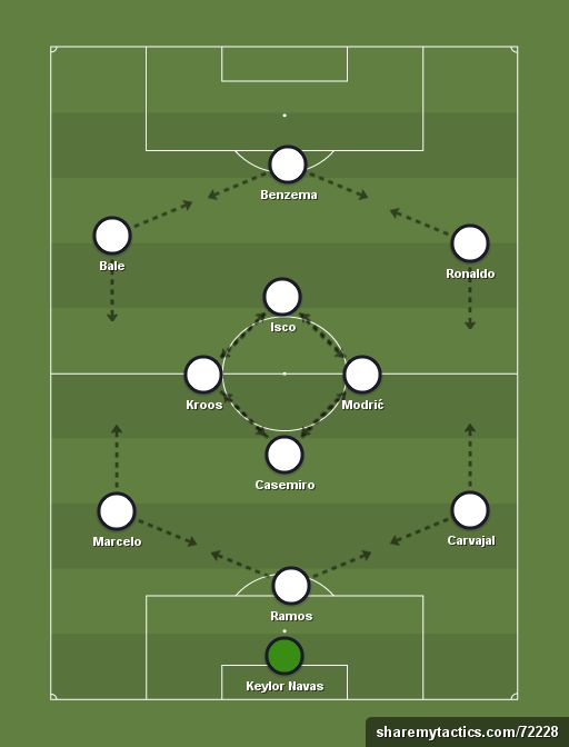 Real Madrid (3-1-5-1) - Football tactics and formations - ShareMyTactics.com