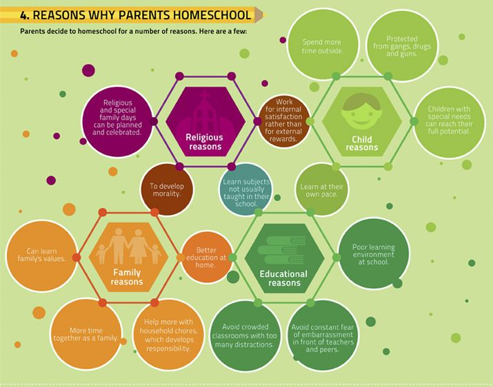 Reasons Parents Homeschool-yes, yes and yes!