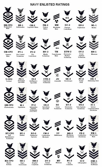 US Navy Enlistment Ratings--sleeve patch for white uniforms