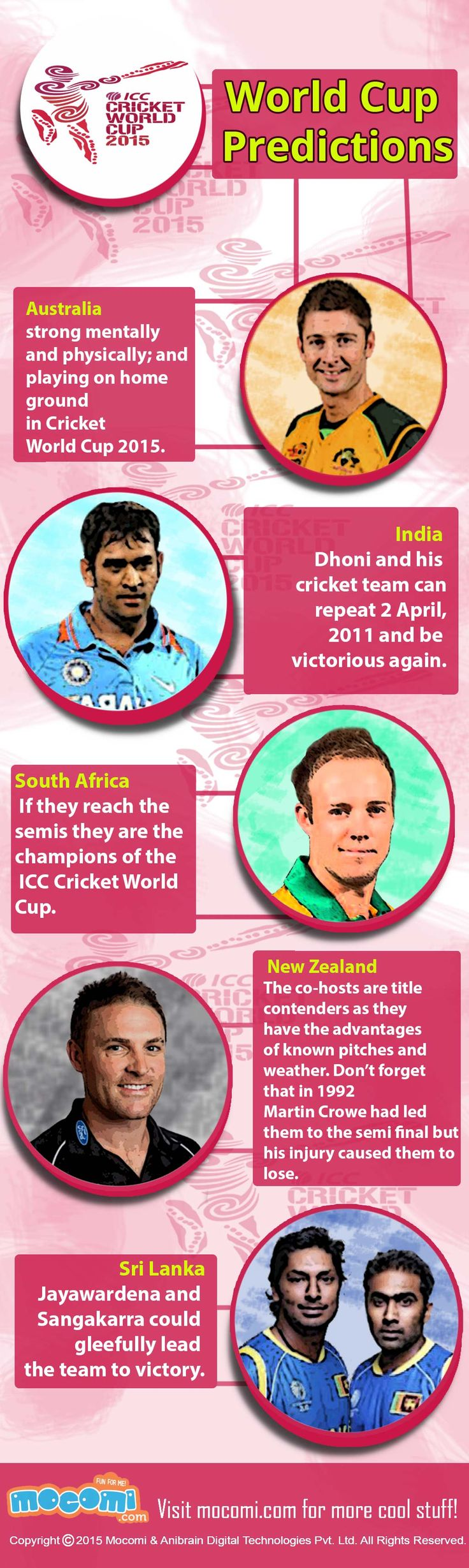 Who do you think will win the 2015 Cricket #WorldCup this time? Here's our World Cup #predictions and analysis! Visit Mocomag #Cricket issue http://mocomi.com/issue-33/ for more Cricket stories.