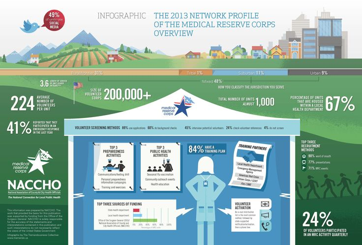 Medical Reserve Corps Network Overview