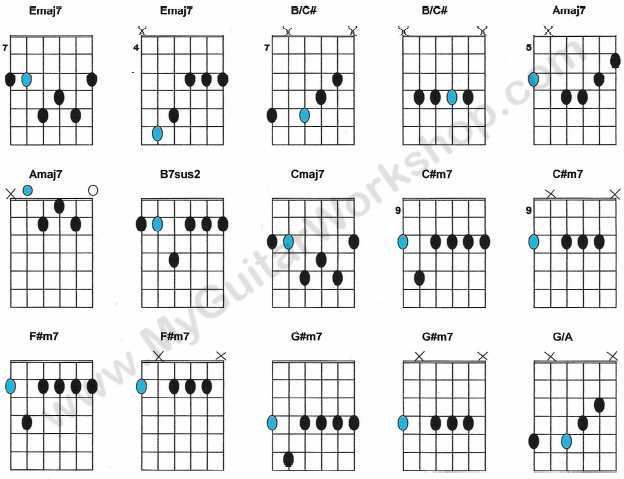 1000+ images about Guitar Chord on Pinterest