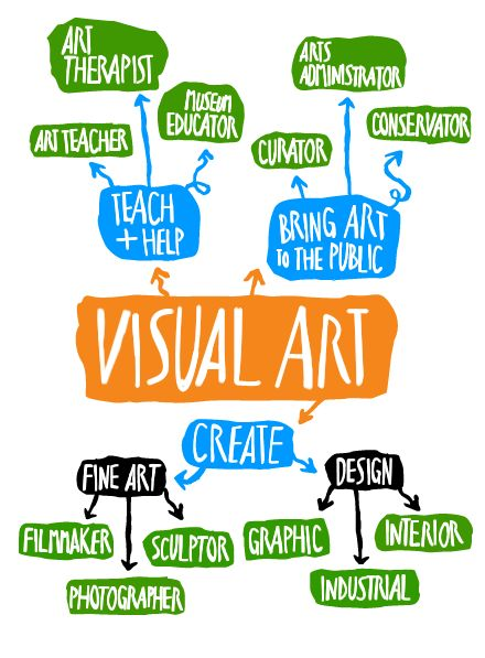 Art Jobs : Best art lessons careers images on pinterest