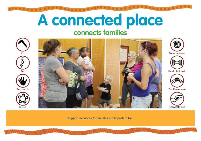 Support networks for families are important too. https://www.kidsmatter.edu.au/sites/default/files/public/KM%20Poster_C3_A%20connected%20place_HQ.pdf