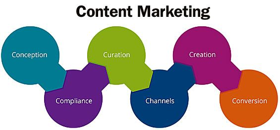 The  Cs Of Content Marketing For Banks And Credit Unions