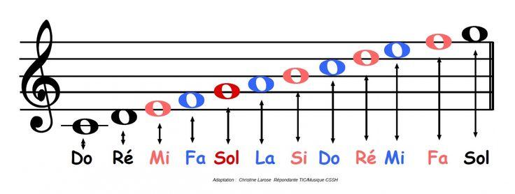 Ressources pour l'éducation musicale - cycles 2 & 3.