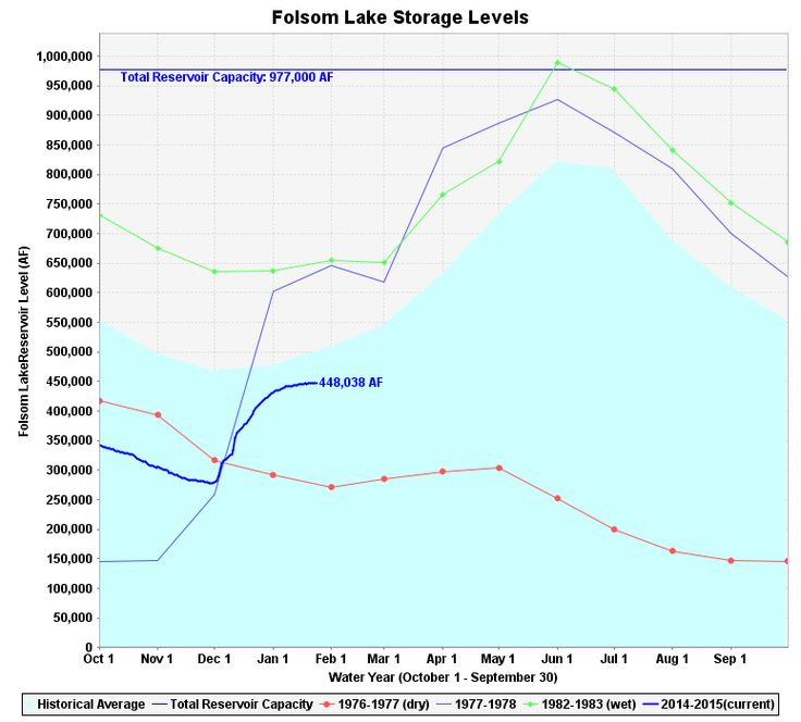 Water levels at Folsom Lake are very low.