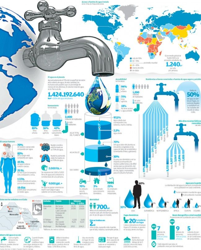 #Infografía el #agua en el #planeta