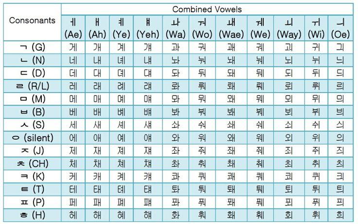 periodic table hangul 1