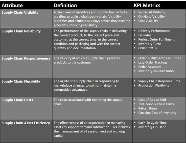 retail supply chains kpis Here are top 6 key performance indicators (kpis) to improve your quality here are top 6 key measurements that matter: 6 key supply chain kpis.