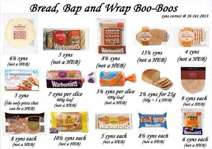 Bread on slimming world
