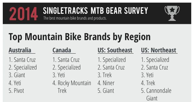 Our latest infographic is a heavy on the info, light on the graphics, but it does a great job highlighting some of the best mountain bike products of 2014!