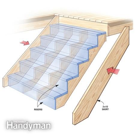 Tips for How to Build a Deck | The Family Handyman