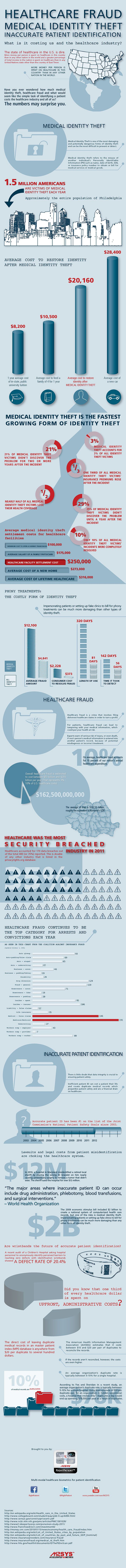 Infographics on Medical Identity Theft & Healthcare Fraud : The Effect of Fraud, Theft and Inaccurate Patient Identification on Healthcare