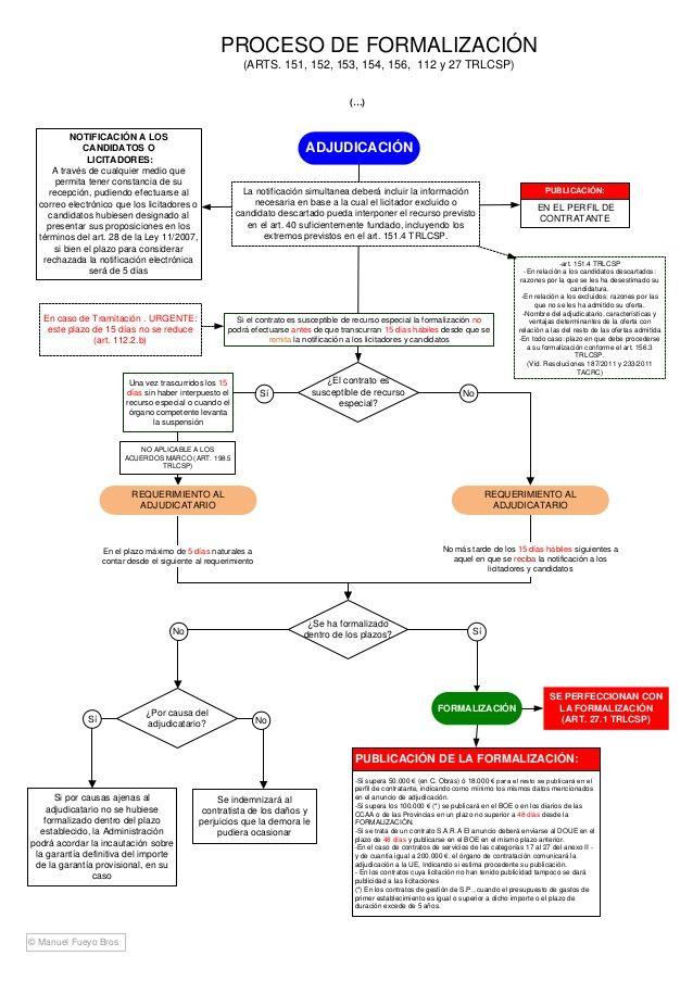 Esquema Ley De Contratos Del Sector Público Study Map Map Screenshot