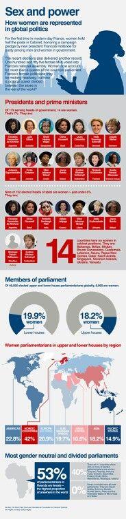 Gender , Politics , & Power From Around the World ..
