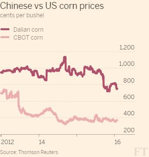 China's policymakers have confirmed that the government will let domestic grain prices be decided by the market, with the state's price support no longer playing a role. The Chinese government's support of agricultural crops, especially corn, has / 鐮刀帶 玉米 補貼