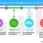 Global Hybrid Commercial Vehicle Market - Drivers, Trends, and Challenges Impacting Growth | Technavio