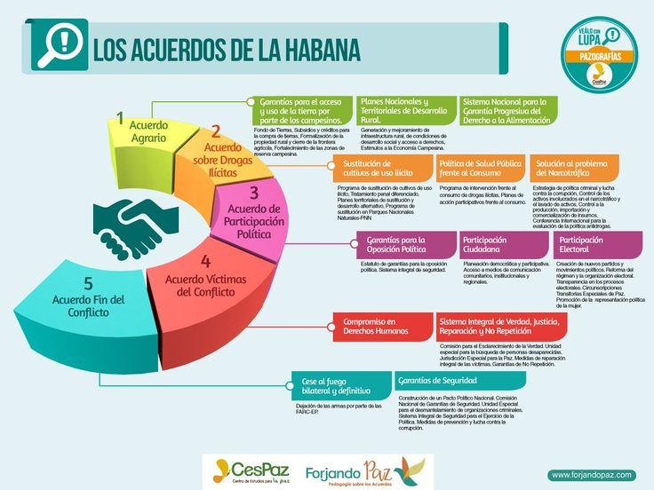 Infografías sobre el proceso de paz